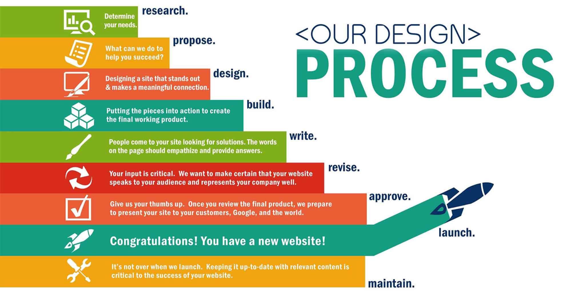 Web Design Epaging Pvt Ltd